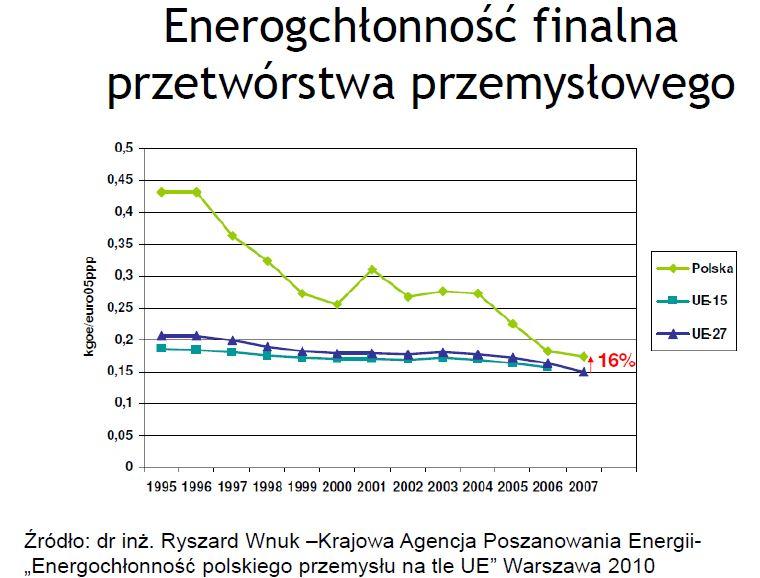 Energochłonność finalna przetwórstwa przemysłowego