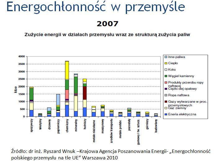 Energochłonność w przemyśle
