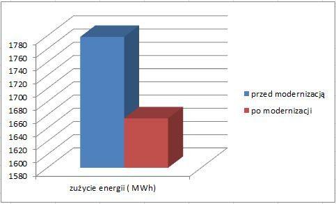 Ilość potrzebnej energii