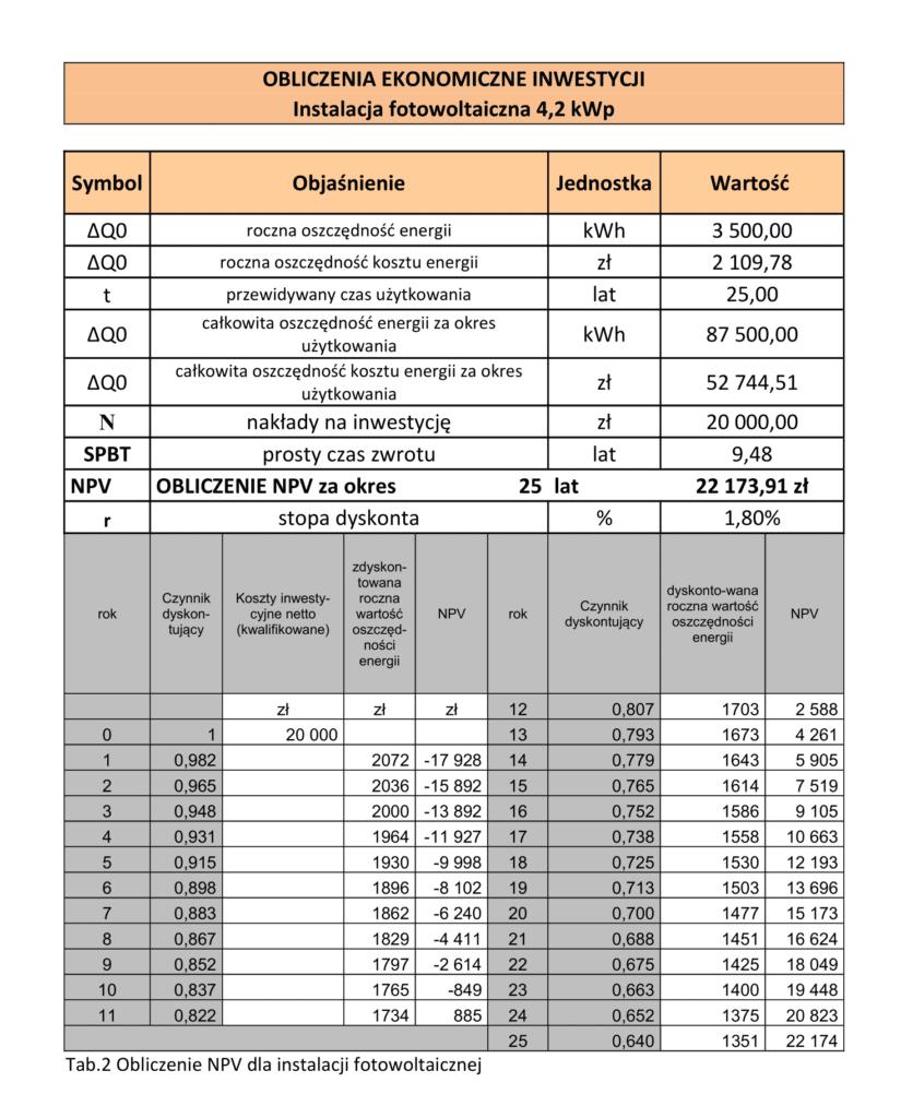 Tabela obliczeń